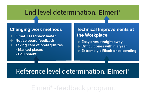 Elmeri feedback program