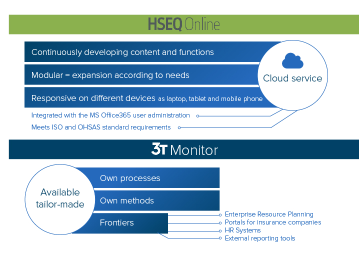 HSEQ Information Management Systems