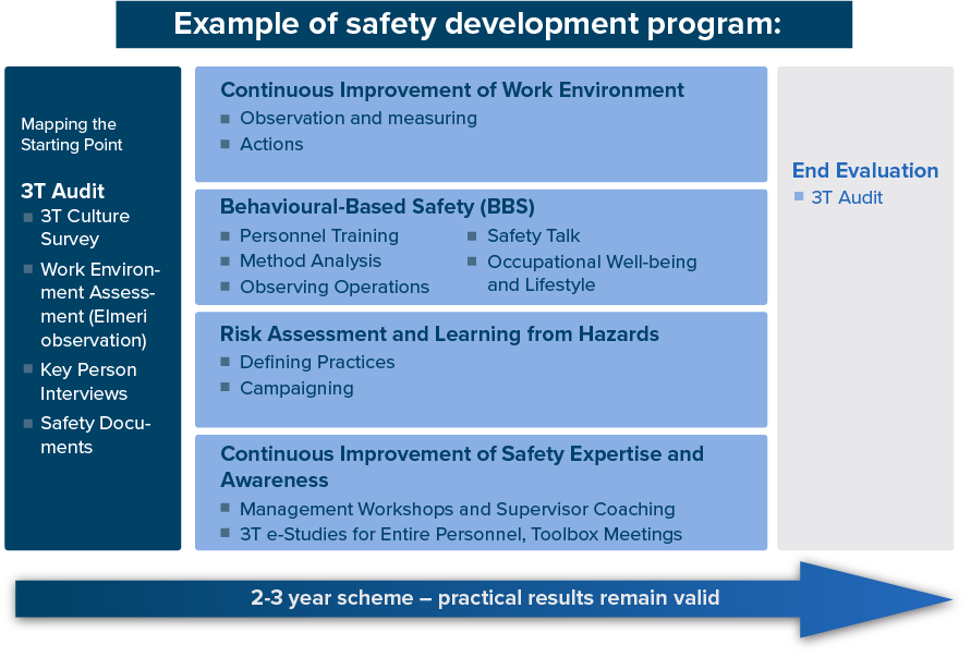 Safety development program