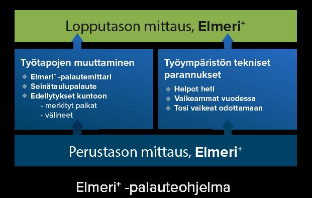 Elmeri+ palauteohjelma