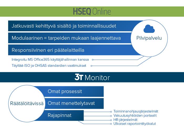 3T:n tiedonhallinta: HSEQ Online vs 3T Monitor